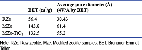 Table 1: The results of BET analysis of the removal toluene vapors with photocatalytic process of titanium dioxide coated on natural zeolite
