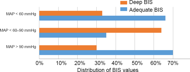 Figure 3: Distribution of BIS values according to MAP categories (< 60 mmHg, 60-90 mmHg, > 90 mmHg). 