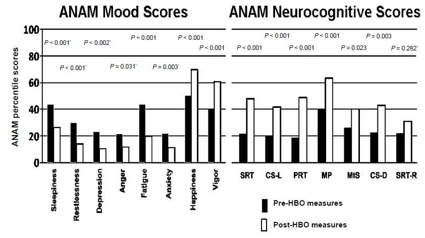 Figure 3: ANAM4TM Mood (left) & Neurocognitive (right) Test Scores. 