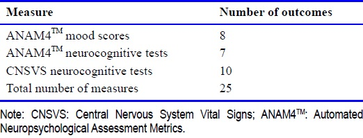 Table 2: Outcome measures
