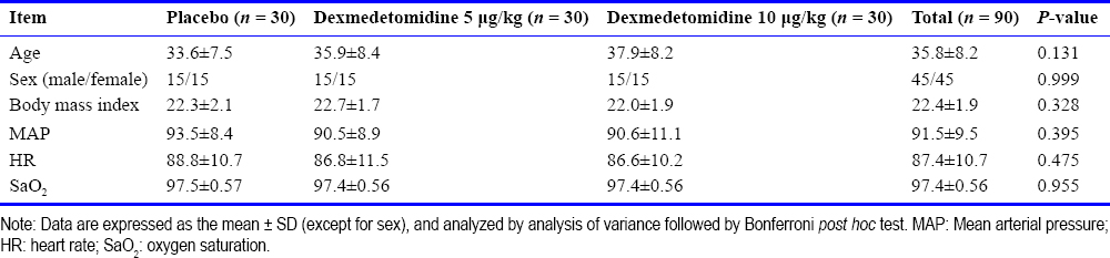Table 1: Baseline characteristics of participants in placebo, dexmedetomidine 5 μg/kg, and dexmedetomidine 10 μg/kg groups