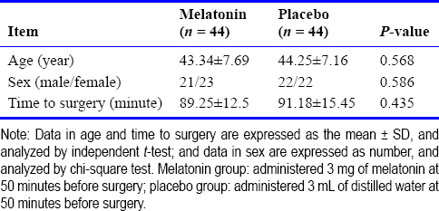 Table 1: Baseline characteristics of abdominal surgery patients