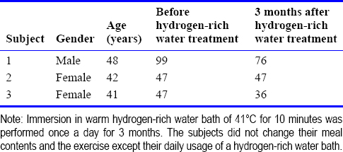 Table 1: Effects of hydrogen-rich water bath on the visceral fat (cm<sup>[2]</sup>)
