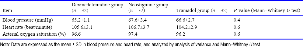 Table 5: Comparison of mean blood pressure and heart rate and arterial oxygen saturation of the lower abdominal pain surgery children with dexmedetomidine, tramadol and neostigmine anesthesia