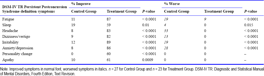 Table 6: Percentage of DSM-IV TR persistent postconcussion syndrome definition symptoms in both groups that improved or worsened during the first 8-week study period