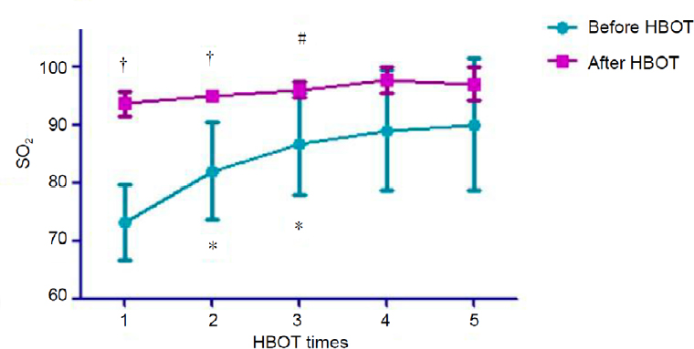 Figure 1: Daily mean blood oxygen saturation levels before and after each HBOT in five COVID-19 patients.