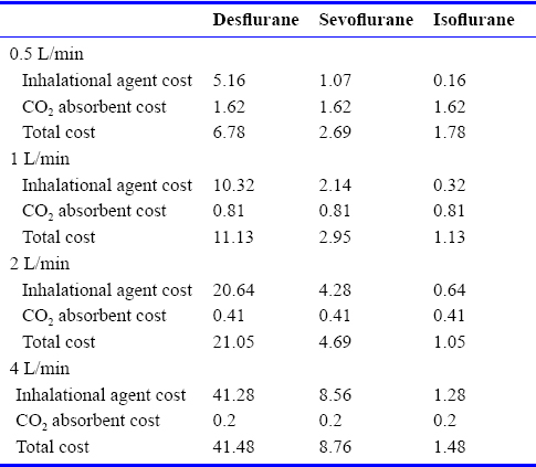 Table 1: Cost in US dollars of desflurane, sevoflurane, and isoflurane at different fresh gas flows per minimum alveolar concentration hour