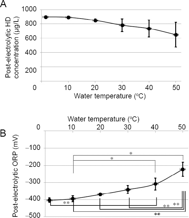 Figure 4: Relationship between water temperature and post-electrolytic DH or ORP.