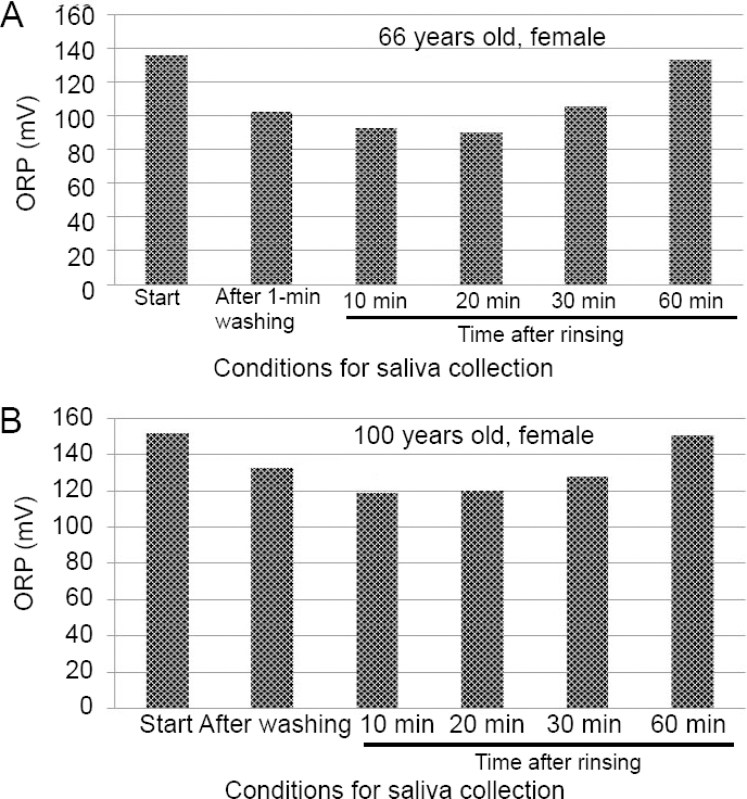 Figure 7: Changes in ORP of saliva before and after washing the oral cavity with hydrogen-water for the aged persons.