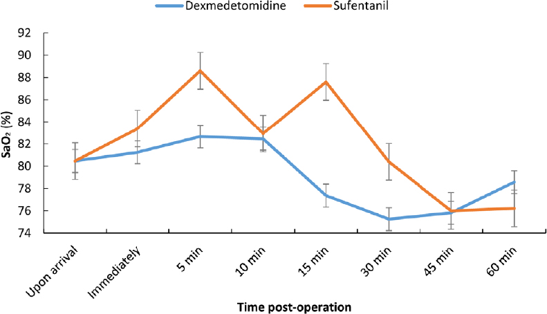 Figure 4: Saturation oxygen (SaO<sub>2</sub>) at different time points after surgery in patients with dynamic hip screw operation of dexmedetomidine and sufentanil groups.