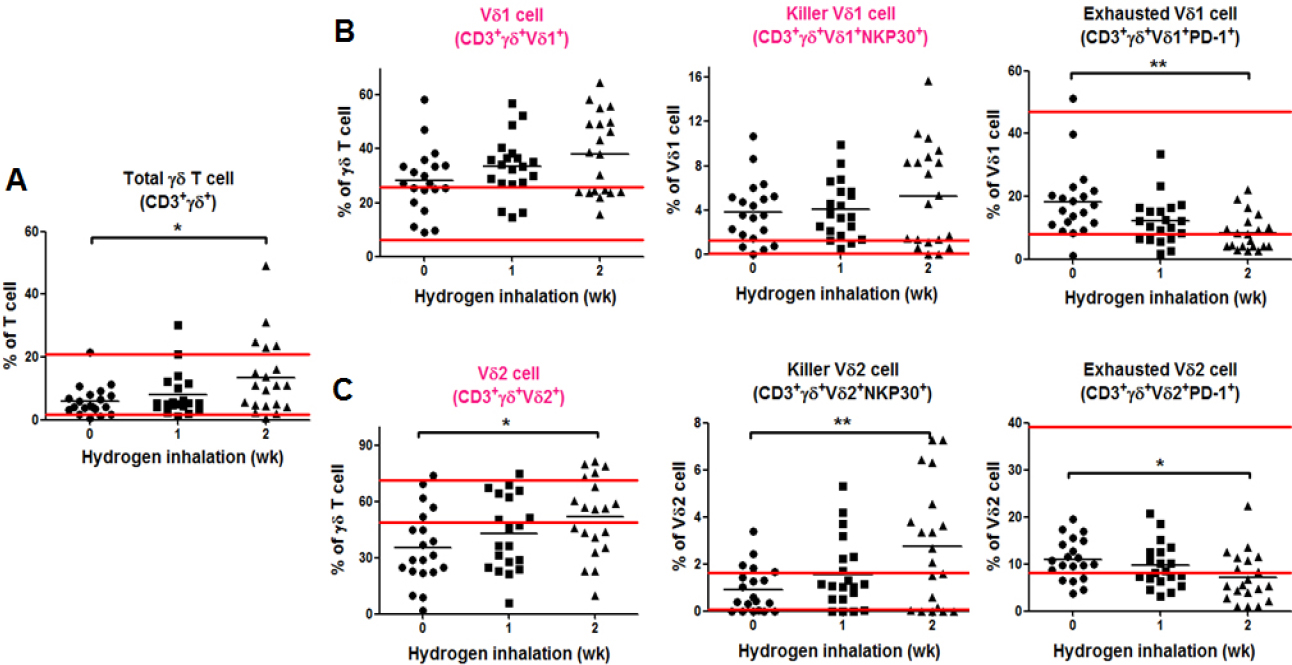 Figure 3: Immunoassay of the gamma delta (γδ) T cell subsets before and after hydrogen inhalation in non-small cell lung cancer patients. 