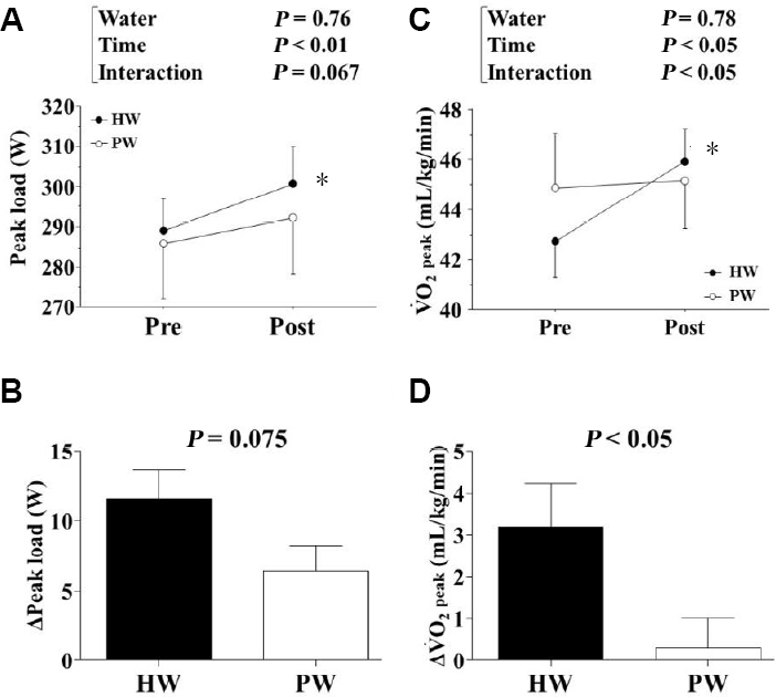 Figure 4: Effects of the 2-week continuous intake of hydrogen-rich water on the peak load and peak oxygen uptake during an incremental cycling exercise test in healthy humans (Experiment 2).